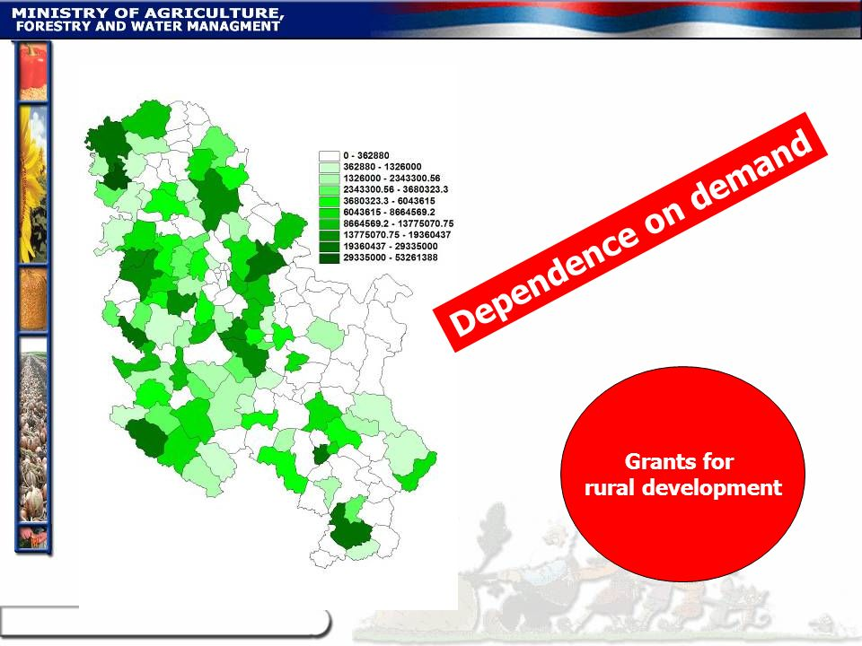 Dependence on demand Grants for rural development