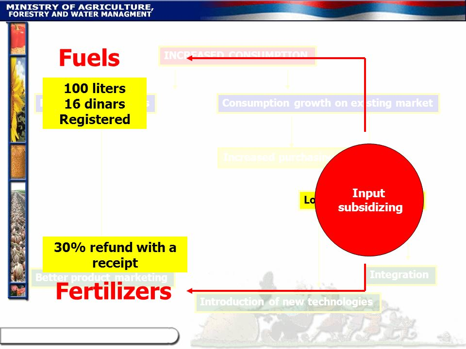 Fuels Fertilizers 100 liters 16 dinars Registered