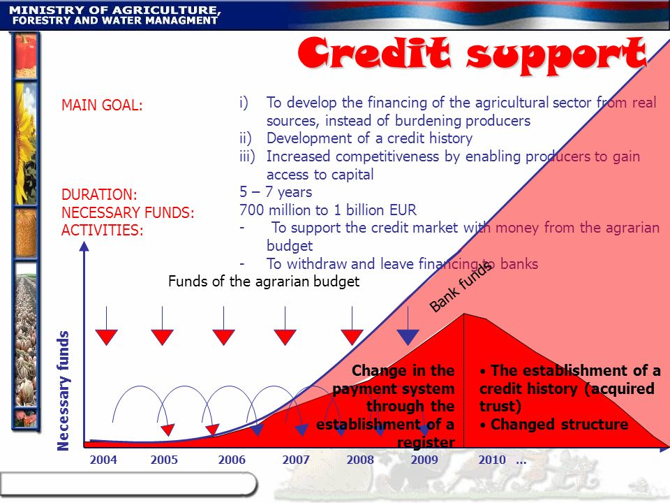 Credit support MAIN GOAL: DURATION: NECESSARY FUNDS: ACTIVITIES: