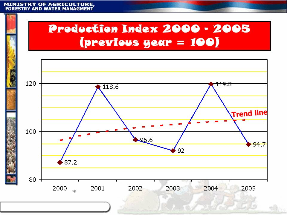 Production Index 2000 – 2005 (previous year = 100)
