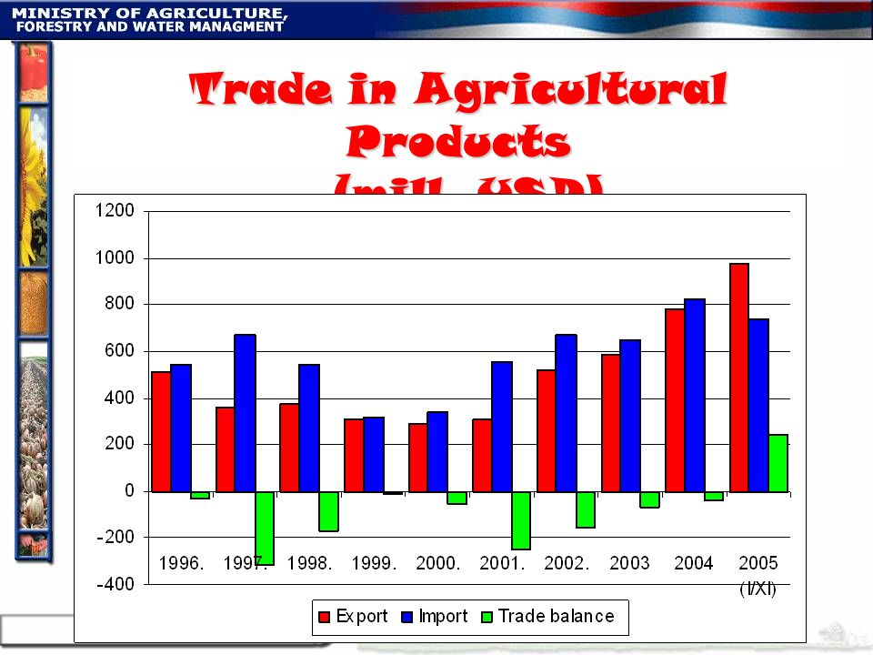 Trade in Agricultural Products (mill. USD)