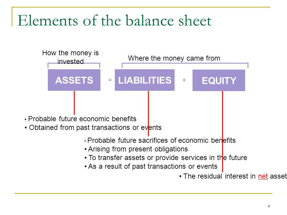 Elements of the balance sheet