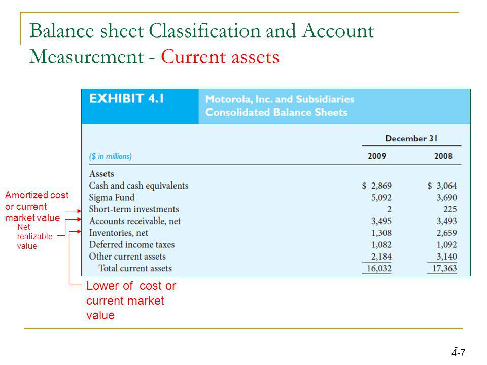 Balance sheet Classification and Account Measurement - Current assets
