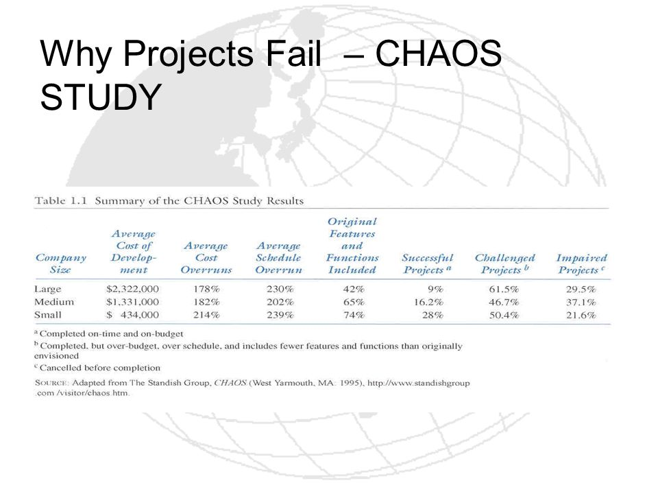 Why Projects Fail – CHAOS STUDY