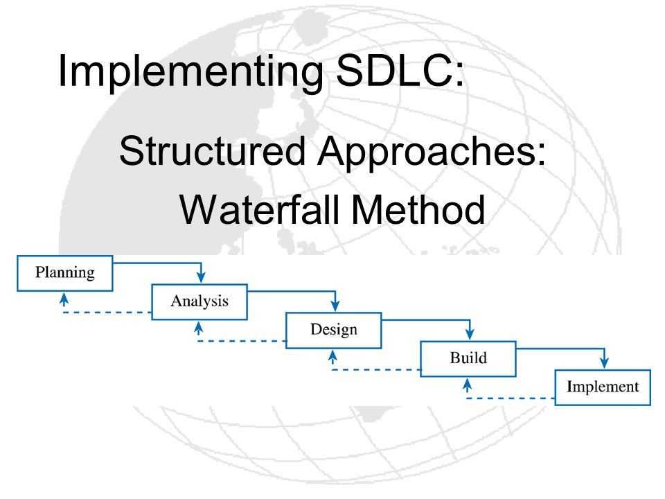 Structured Approaches: Waterfall Method