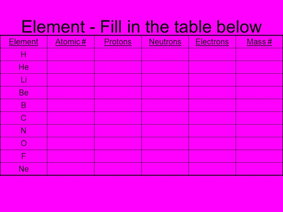 Element - Fill in the table below