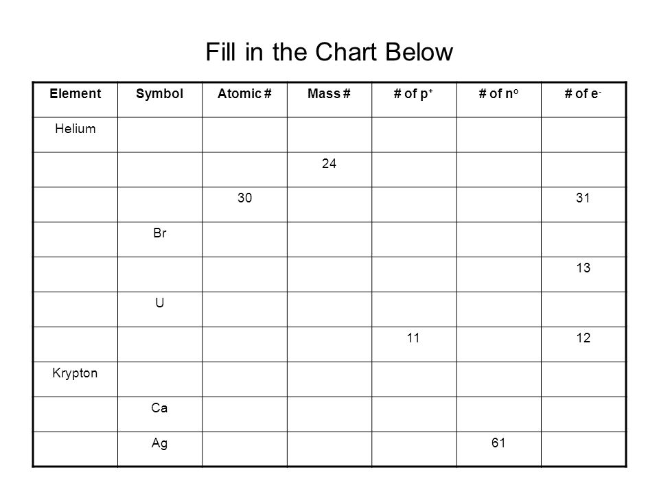 Fill in the Chart Below Element Symbol Atomic # Mass # # of p+ # of no
