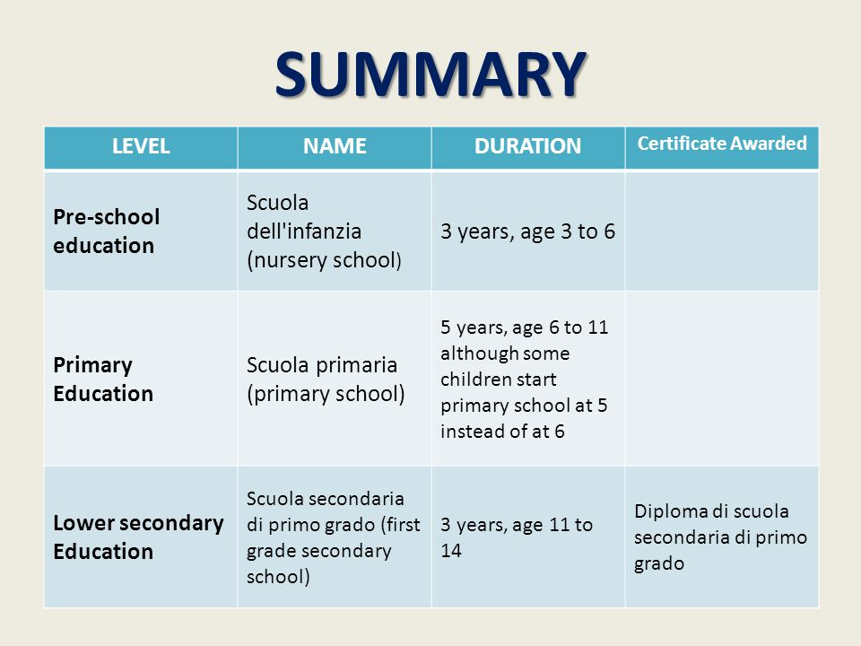Summary Level Name Duration Pre School Education