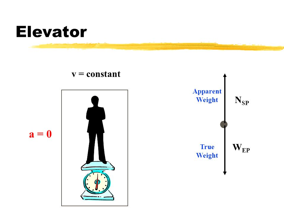 Elevator v = constant a = 0 NSP Apparent Weight True Weight WEP