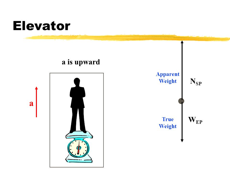 Elevator NSP a is upward a Apparent Weight True Weight WEP