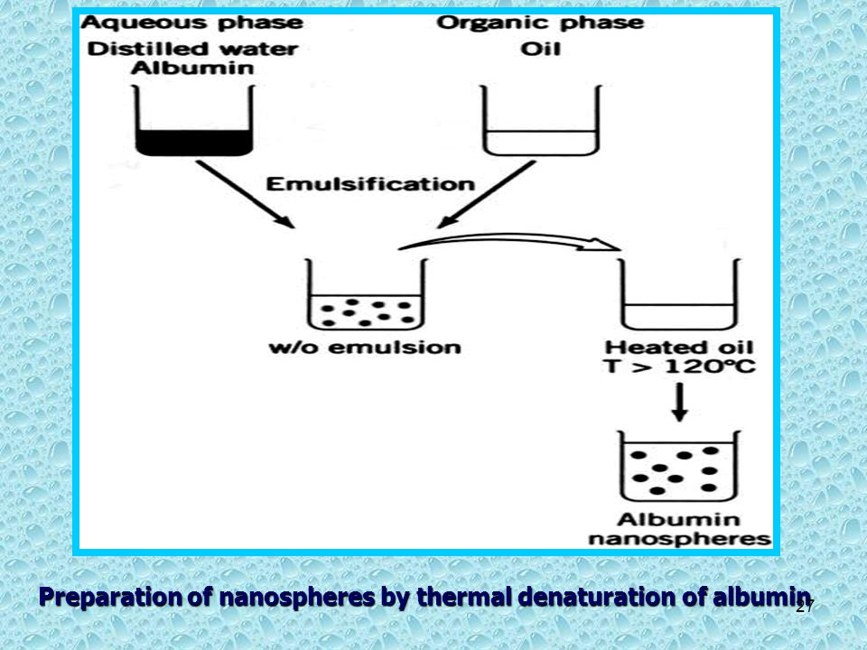 Preparation of nanospheres by thermal denaturation of albumin