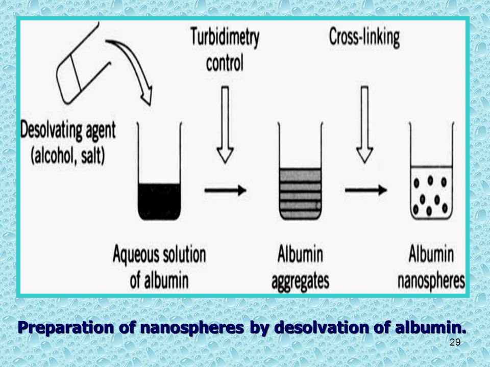 Preparation of nanospheres by desolvation of albumin.