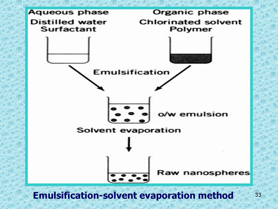 Emulsification-solvent evaporation method
