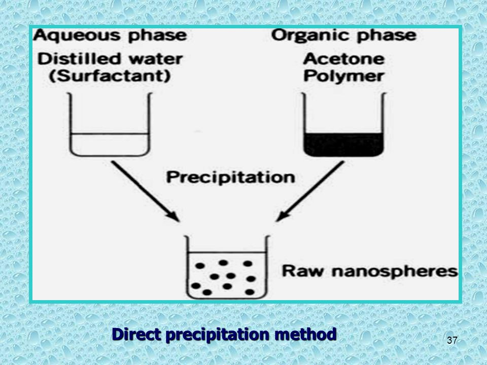 Direct precipitation method
