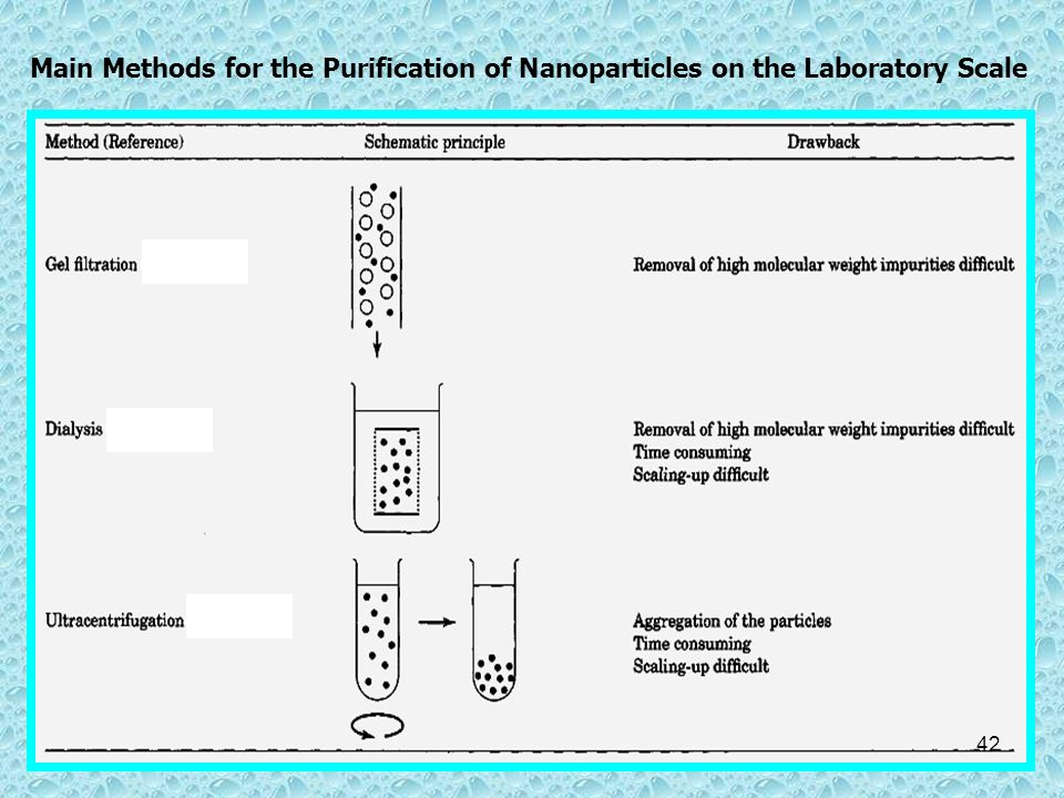 Main Methods for the Purification of Nanoparticles on the Laboratory Scale