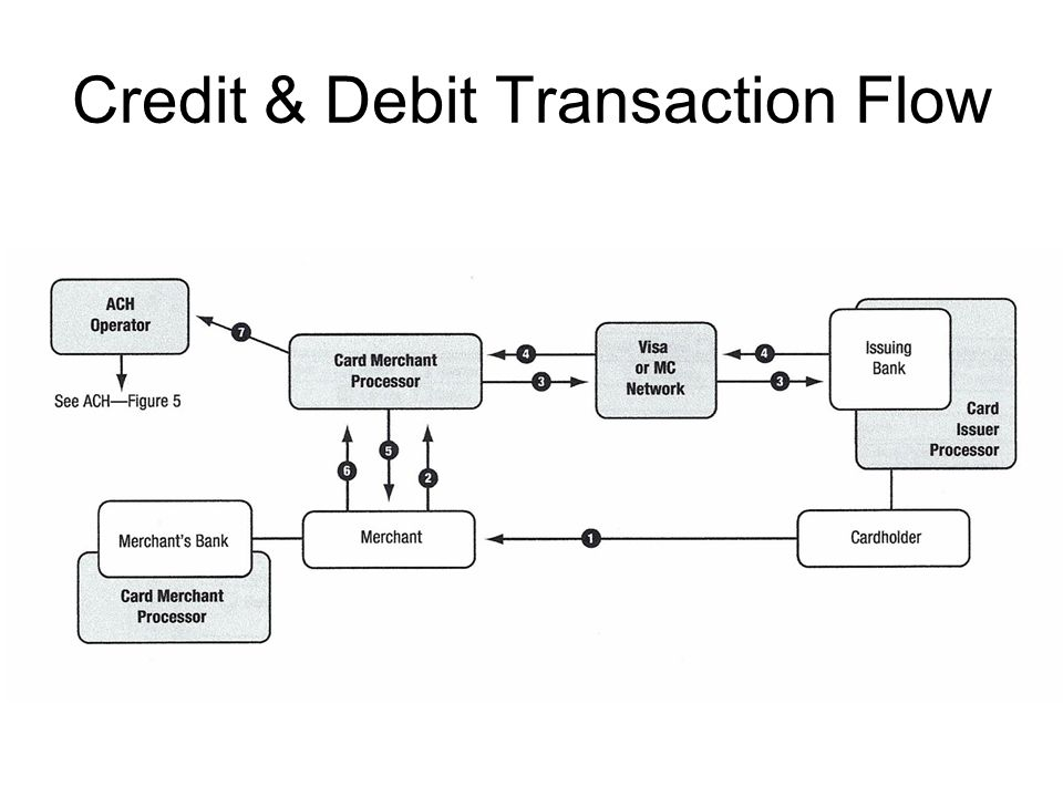 Credit & Debit Transaction Flow