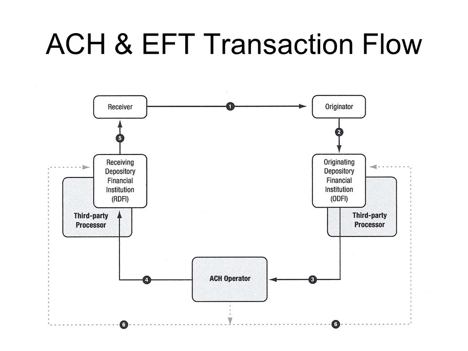 ACH & EFT Transaction Flow