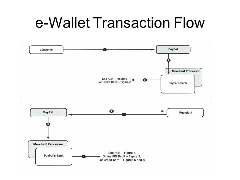 e-Wallet Transaction Flow