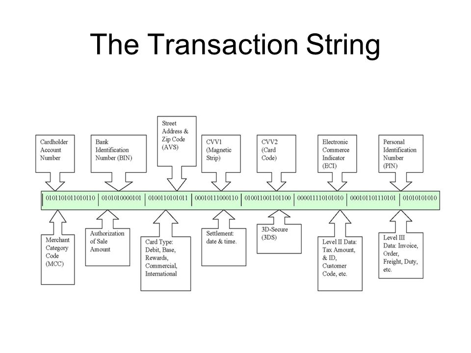 The Transaction String