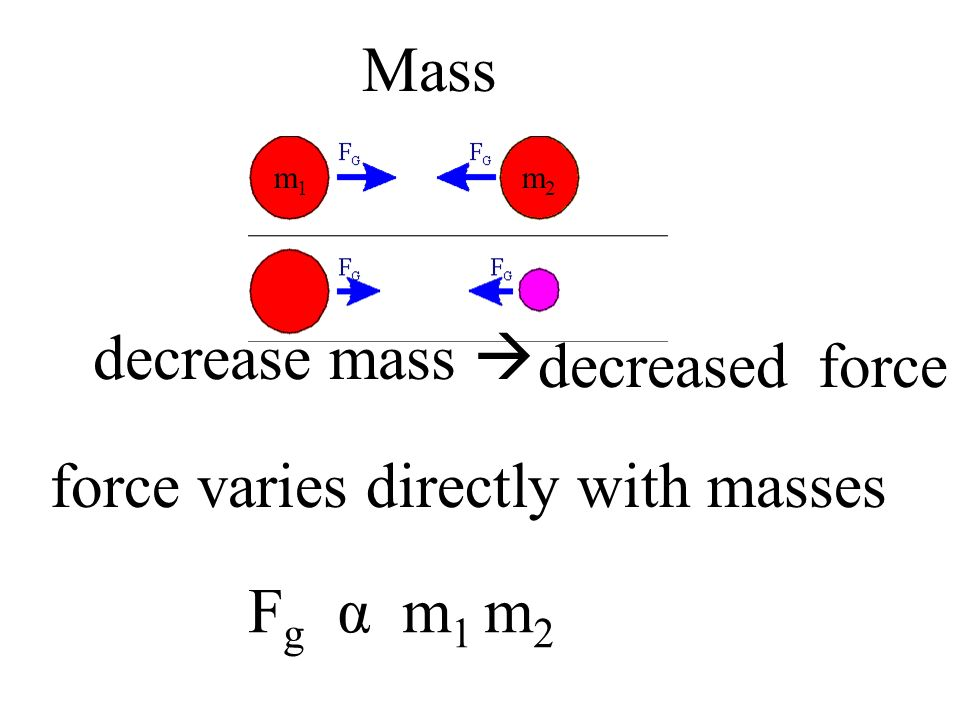 force varies directly with masses