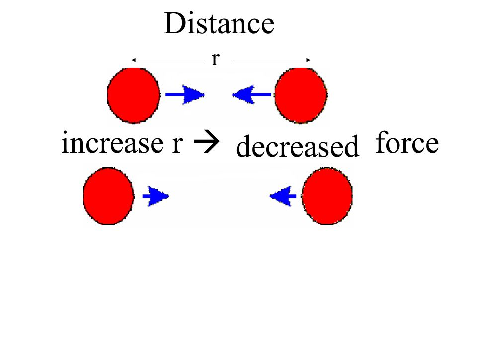 Distance r increase r  force decreased