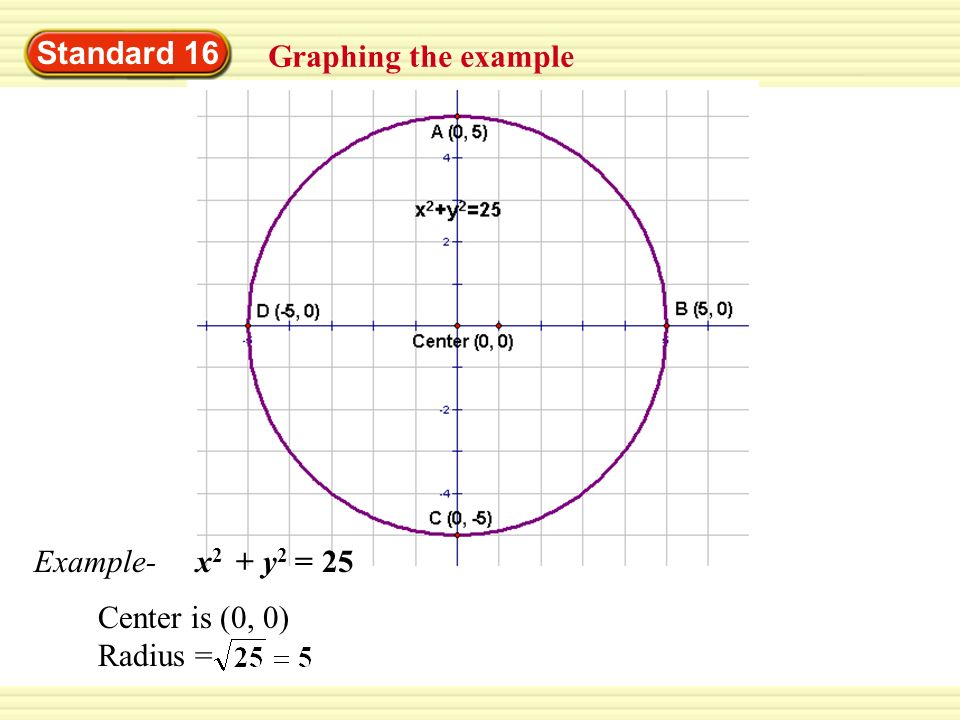 Standard 16 Graphing the example Example- x2 + y2 = 25 Center is (0, 0) Radius =