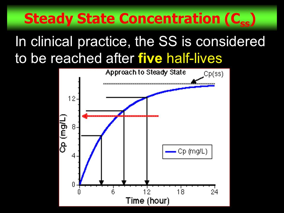 Steady State Concentration (Css)