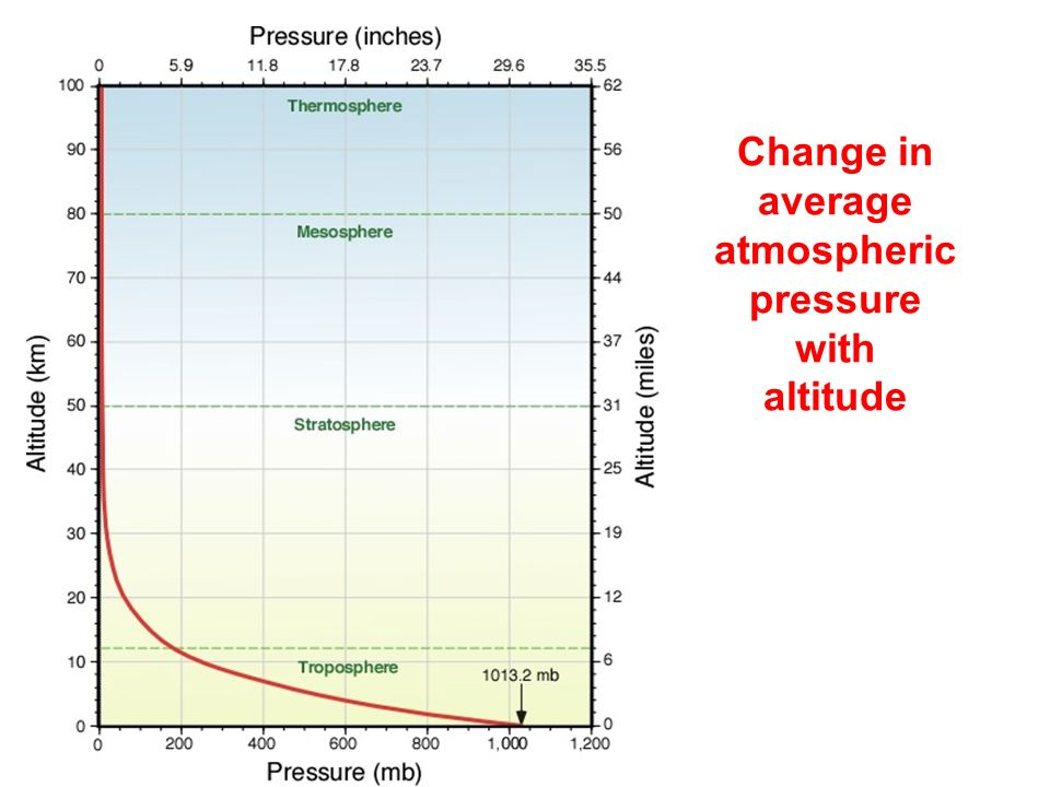 Change in average atmospheric pressure with altitude