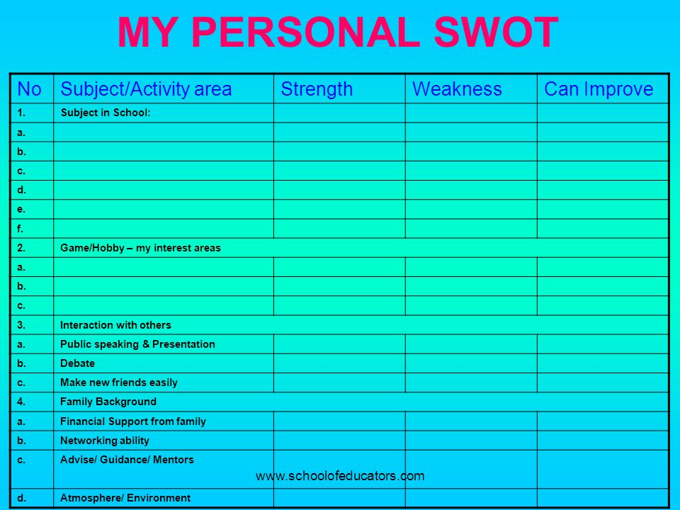 MY PERSONAL SWOT No Subject/Activity area Strength Weakness
