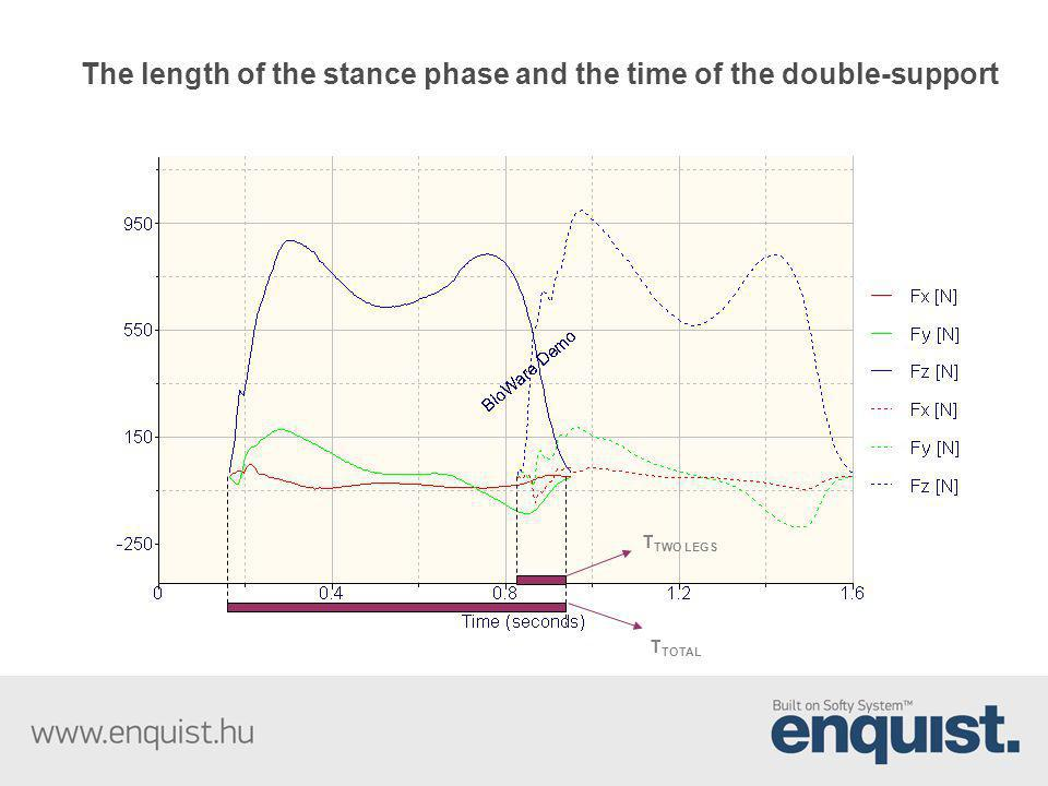 The length of the stance phase and the time of the double-support