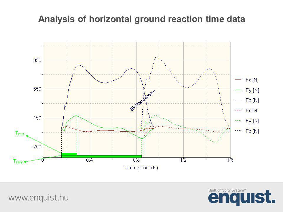 Analysis of horizontal ground reaction time data