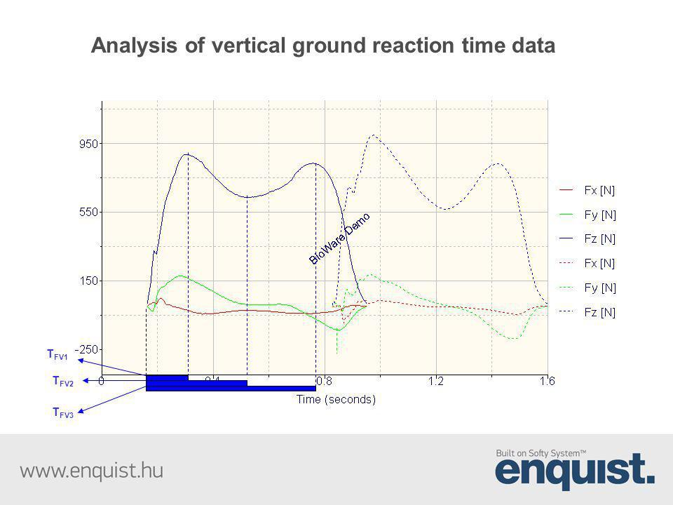 Analysis of vertical ground reaction time data