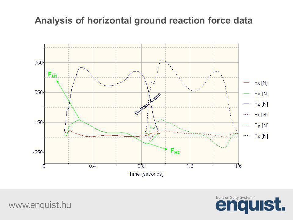 Analysis of horizontal ground reaction force data