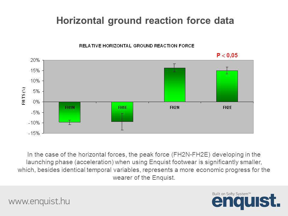 Horizontal ground reaction force data