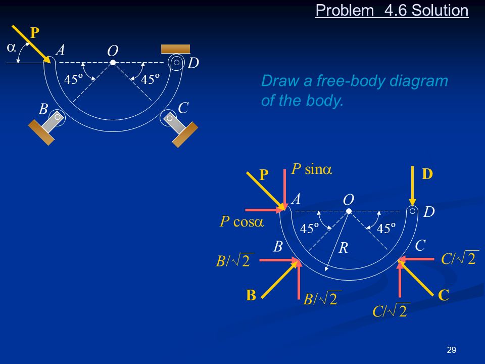 Draw a free-body diagram of the body.