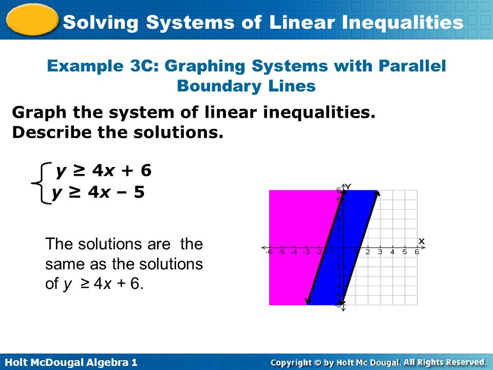 Example 3C: Graphing Systems with Parallel Boundary Lines