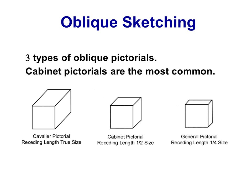 Oblique Sketching 3 types of oblique pictorials.