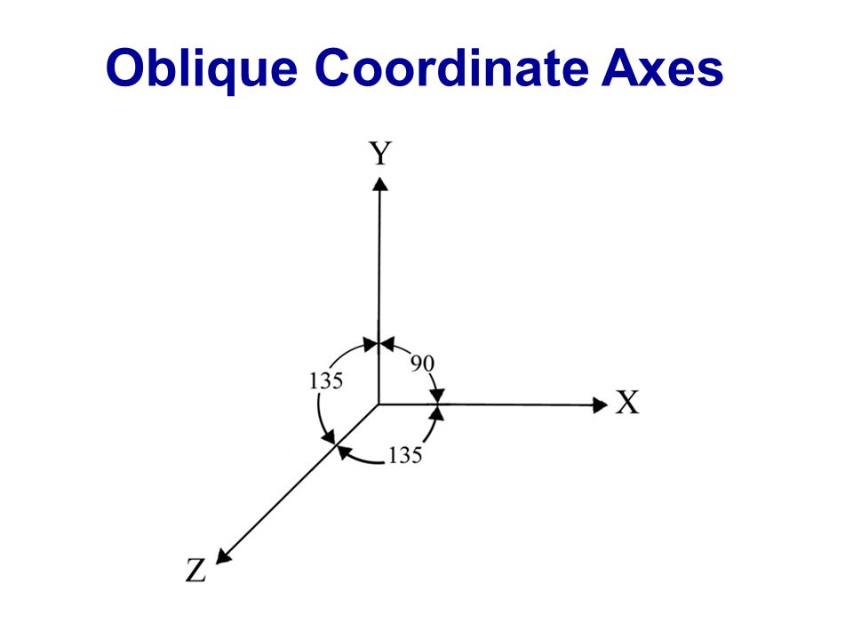Oblique Coordinate Axes