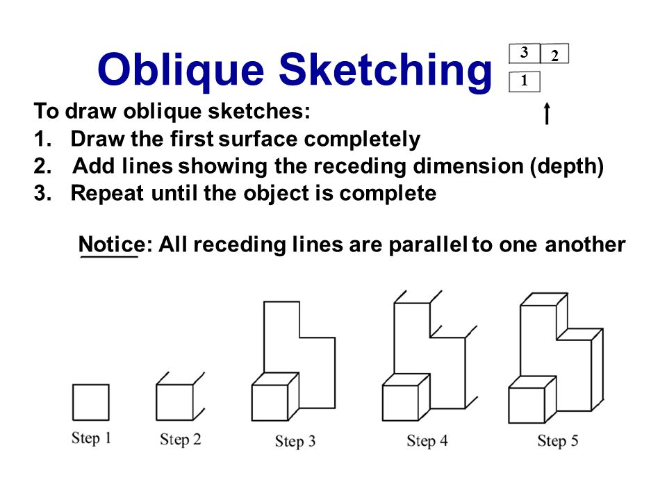To draw oblique sketches: 1. Draw the first surface completely