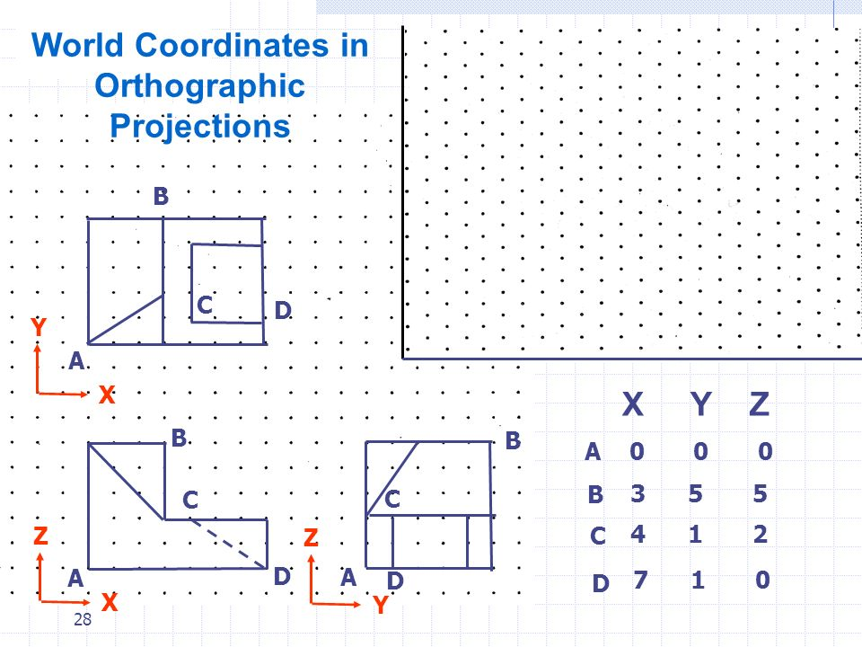 World Coordinates in Orthographic Projections