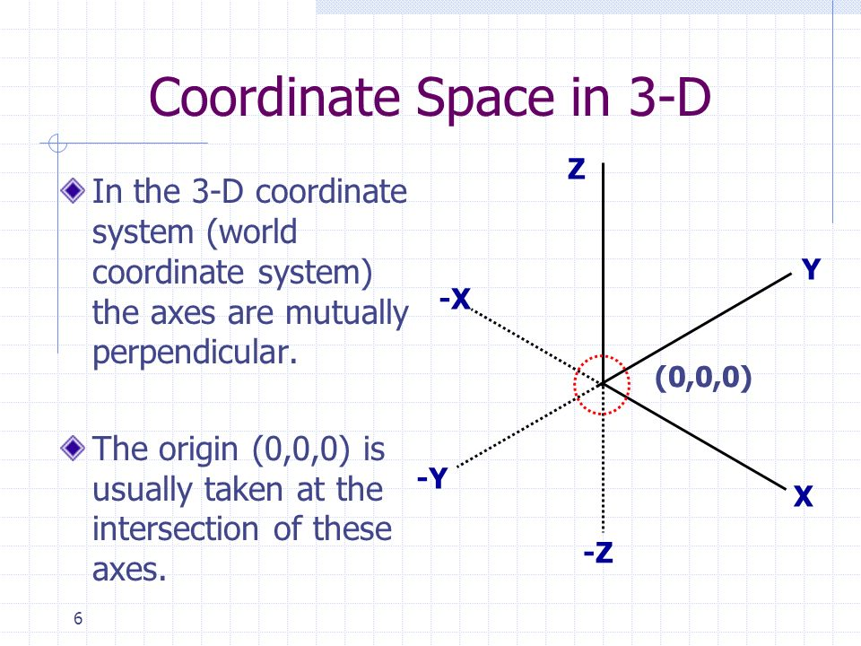 Coordinate Space in 3-D Z. X. Y. -Z. -X. -Y. (0,0,0)