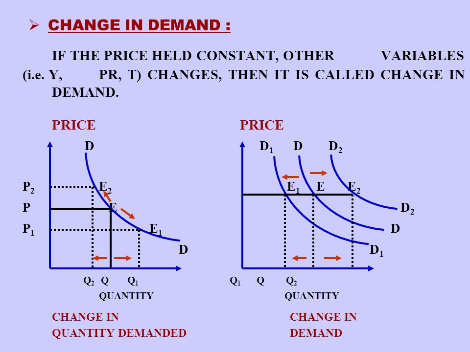 CHANGE IN DEMAND : IF THE PRICE HELD CONSTANT, OTHER VARIABLES (i.e. Y, PR, T) CHANGES, THEN IT IS CALLED CHANGE IN DEMAND.