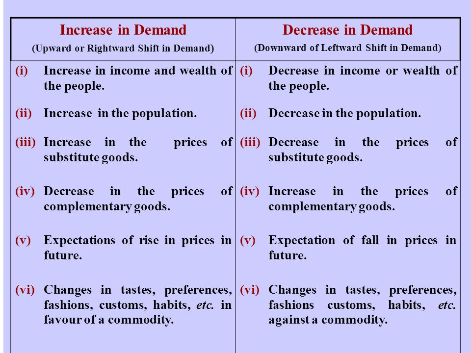 Increase in Demand Decrease in Demand