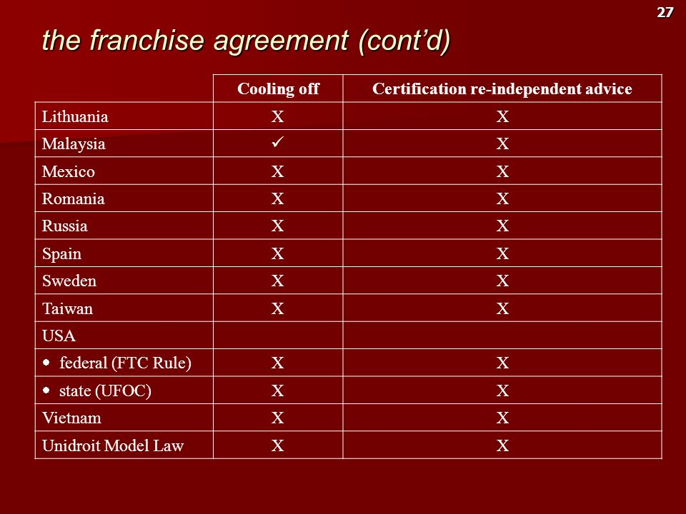 the franchise agreement (cont'd)
