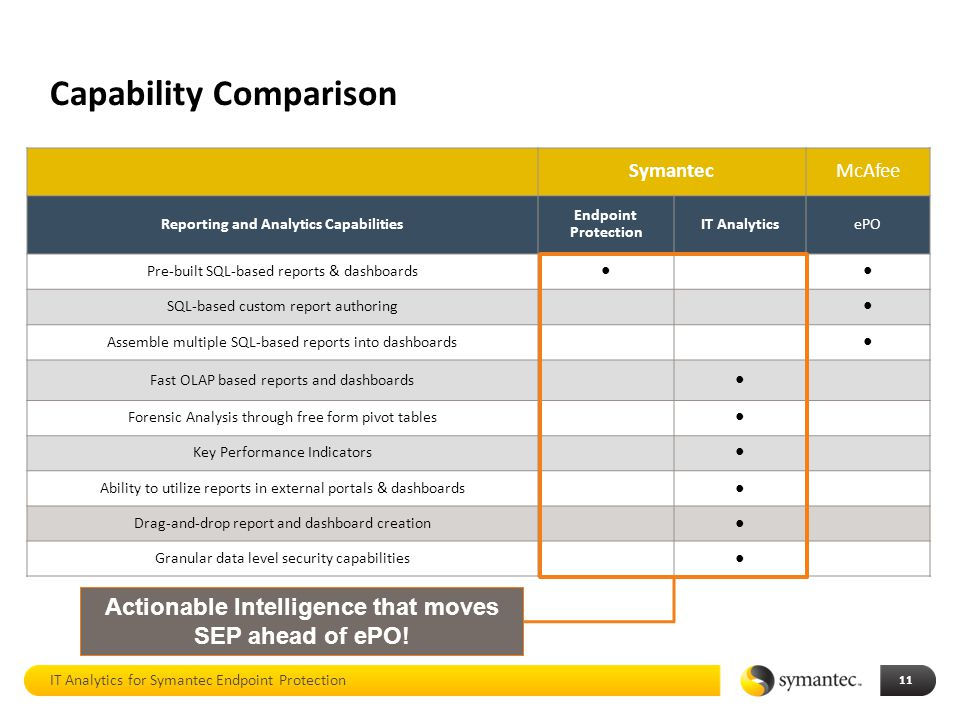 IT Analytics for Symantec Endpoint Protection - ppt download