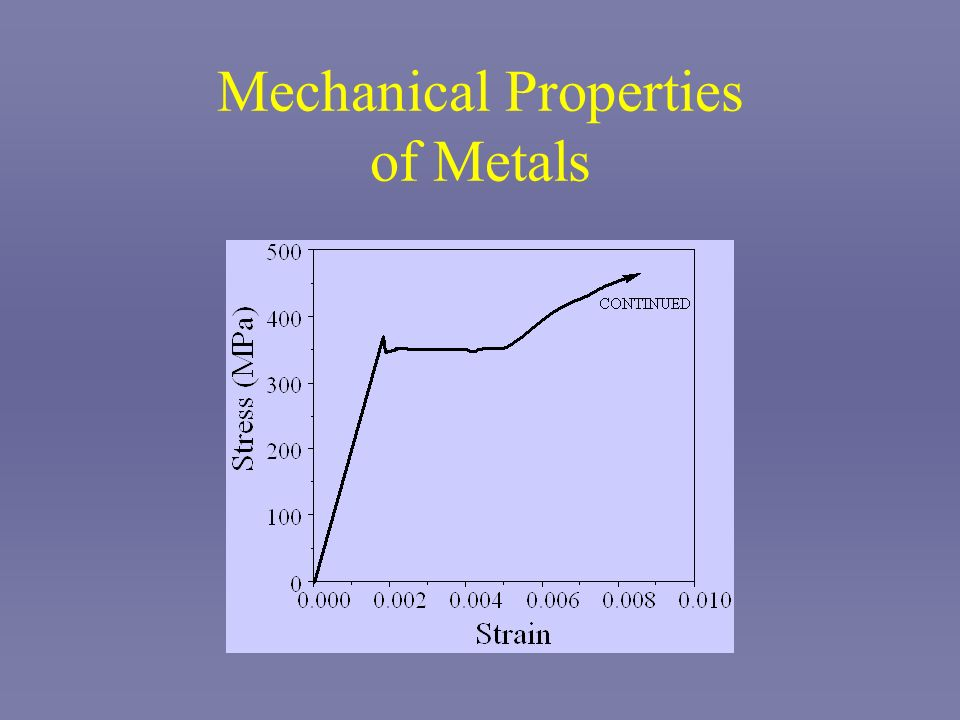 Mechanical Properties of Metals