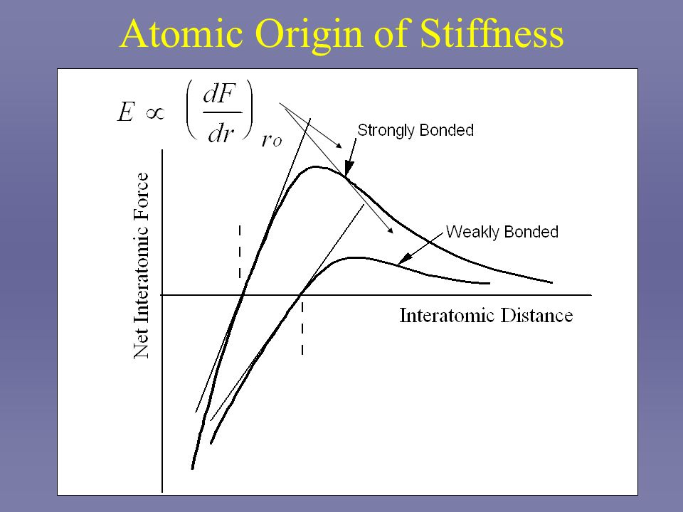 Atomic Origin of Stiffness