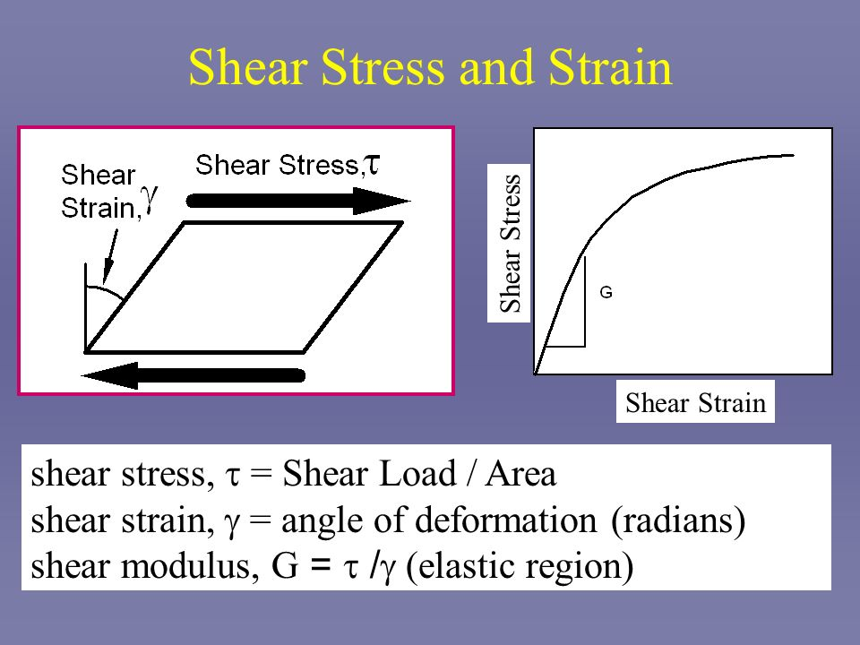 Shear Stress and Strain