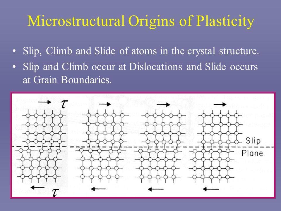 Microstructural Origins of Plasticity