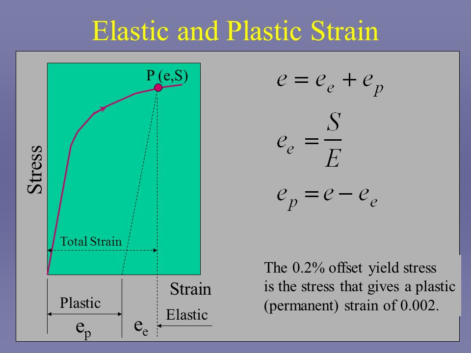 Elastic and Plastic Strain